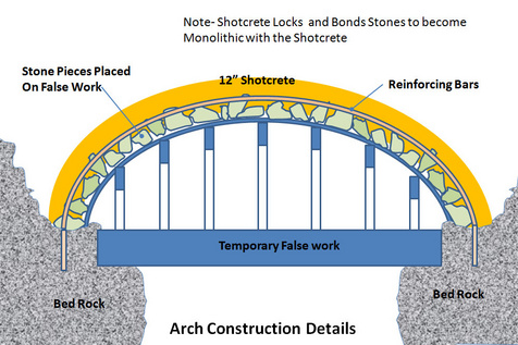 arched bridge plans